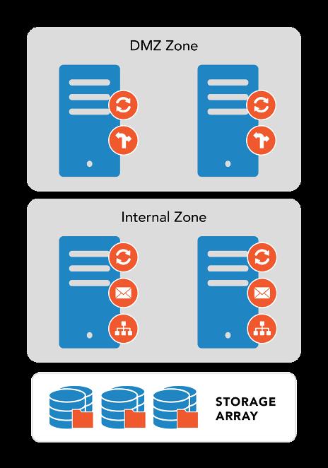 Zimbra_Multi_Server